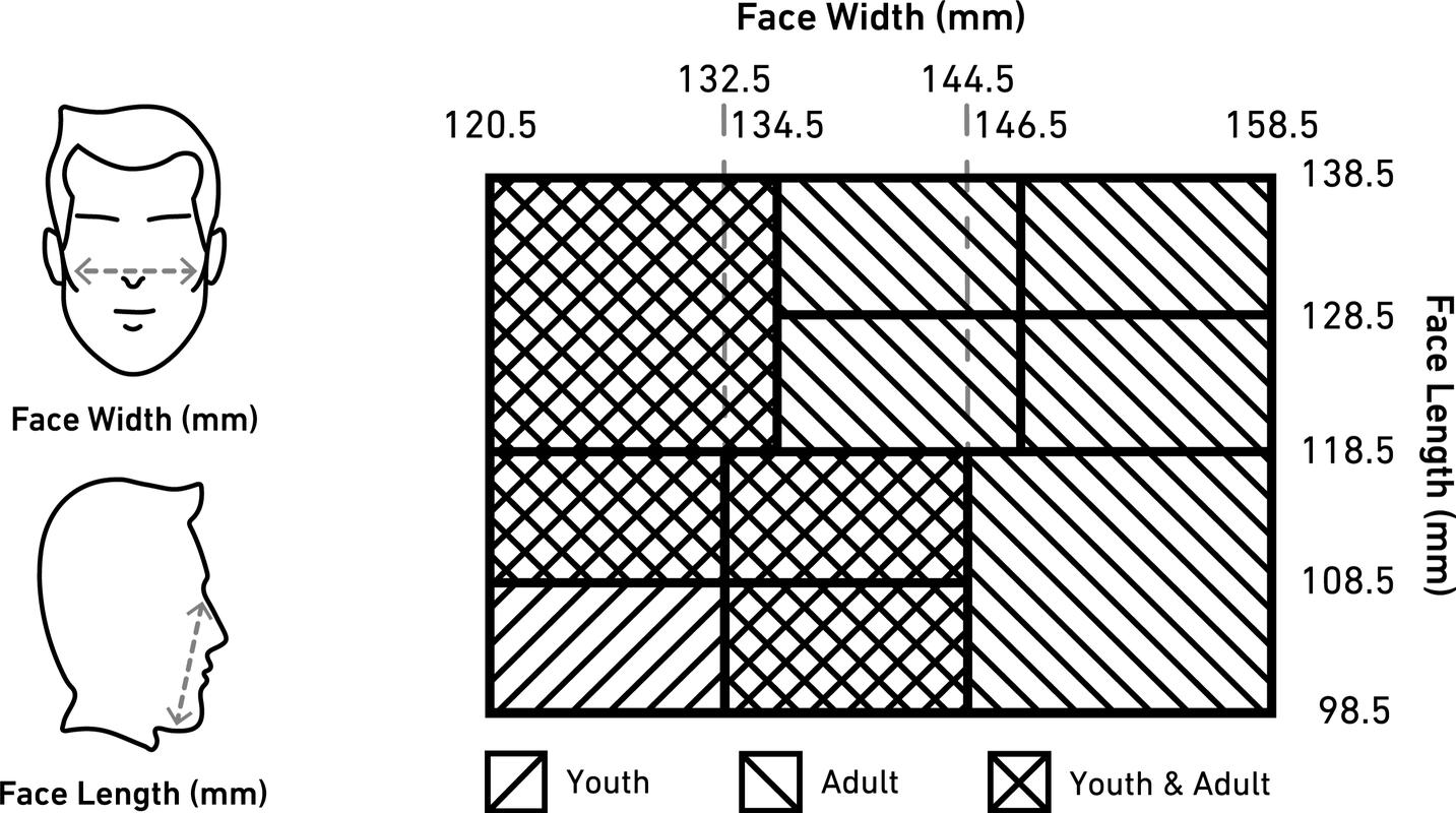 Reusable Face Covering USA Made Sizing Chart