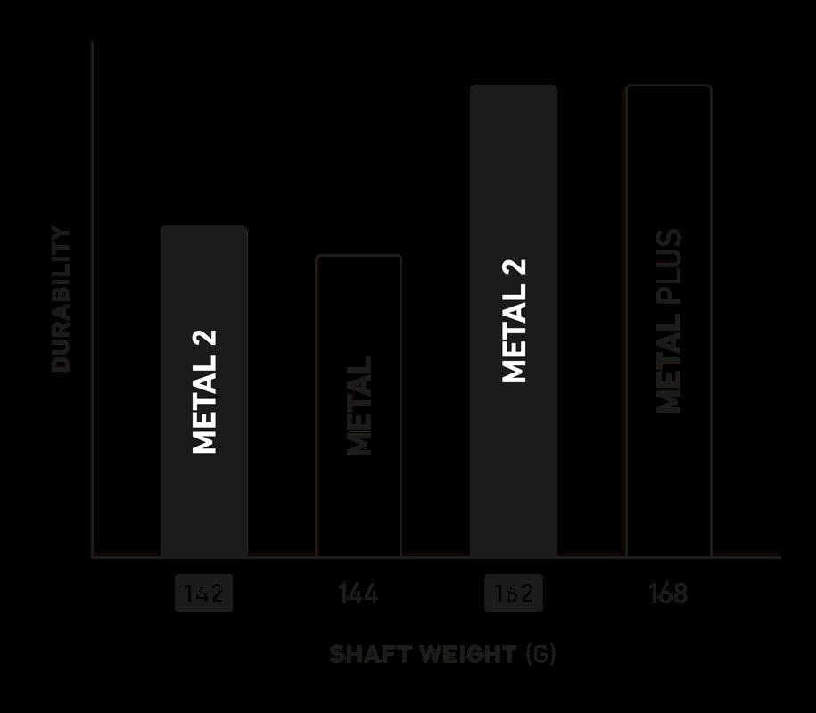 StringKing Metal 2 Goalie Lacrosse Shaft Weight Chart