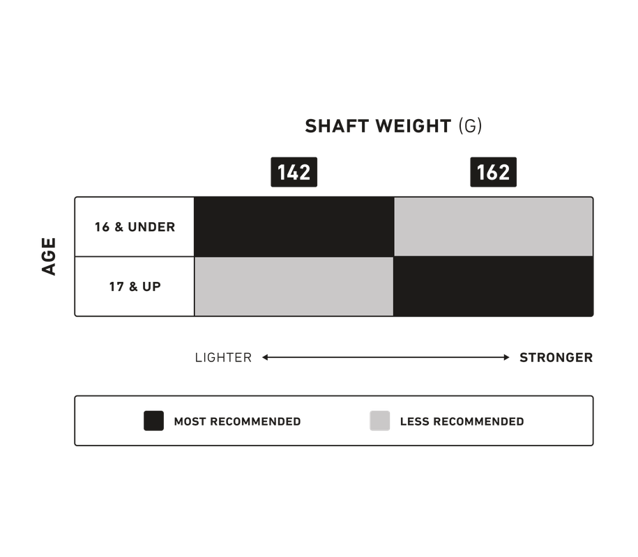 StringKing Metal 2 Goalie Lacrosse Shaft Recommendation Chart