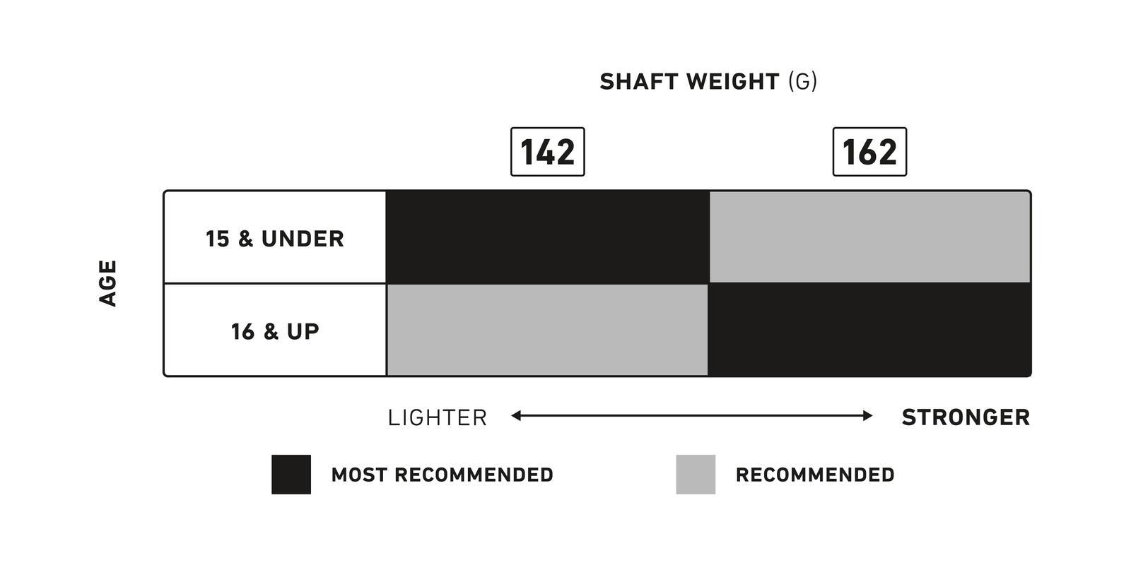 Men's Metal 3 Pro Lacrosse Goalie Shaft Feature Value Comparison Chart