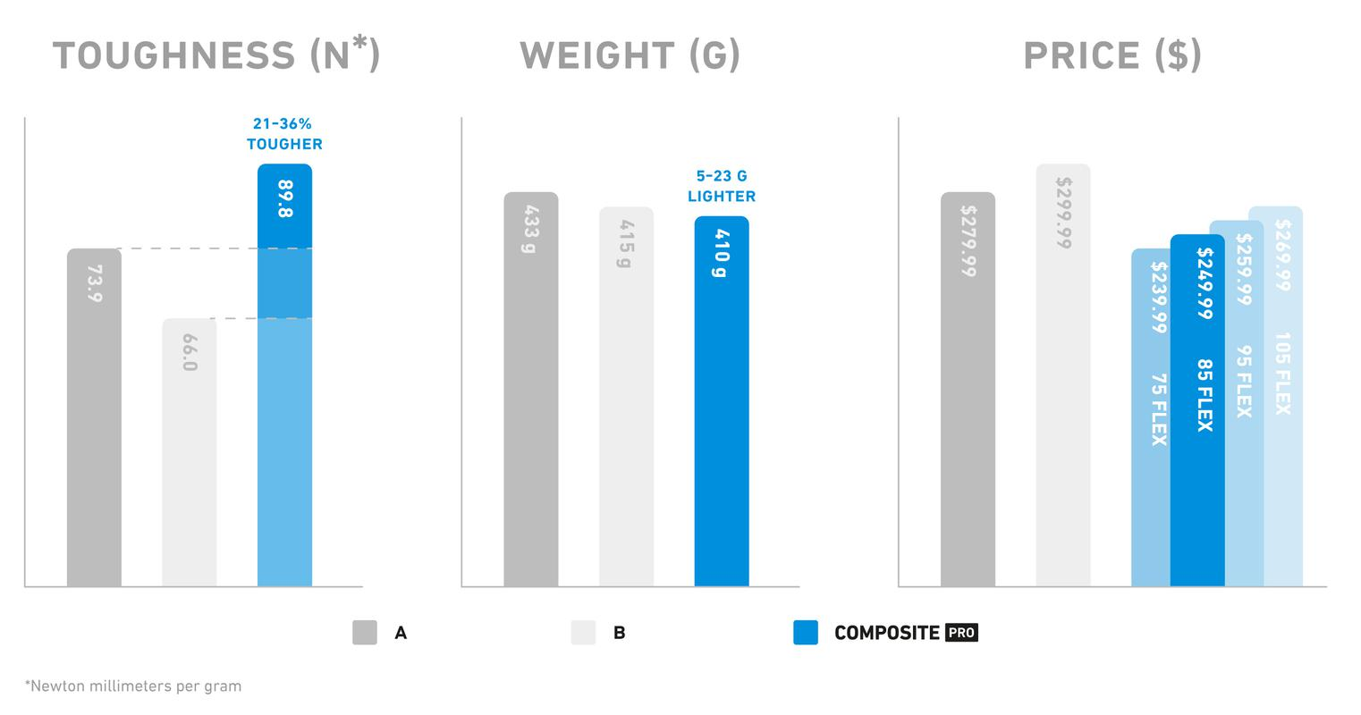 StringKing Composite Pro Hockey Stick Strength Weight Price Comparison Graph